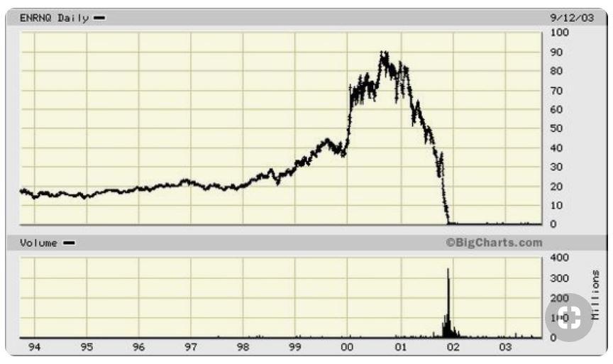 Enron, Lehman, Merrill Lynch, Bear Stearns, Morgan Stanley and