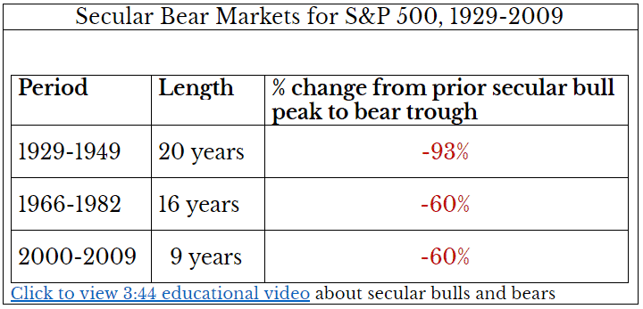 , Michael Markowski: Market Will Decline 34% To 77% From Highs