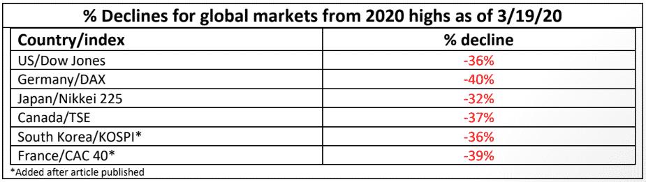 , Michael Markowski: 87% Probability The Markets At An Interim Bottom