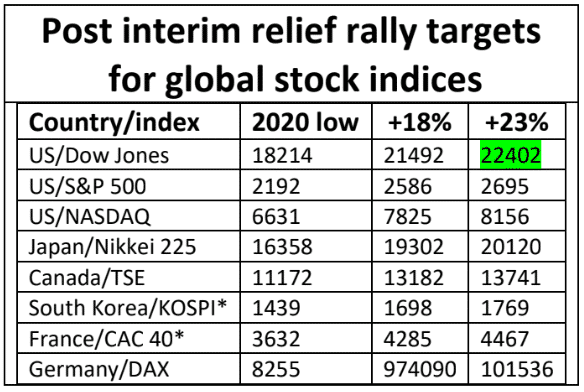 , Michael Markowski: Stock Market Relief Rally High Extended