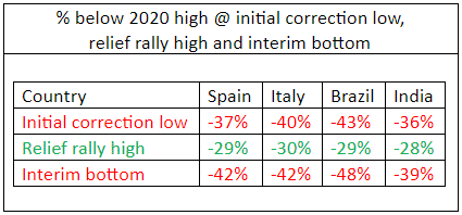 Interim Relief Rally Highs Will Soon Occur, Michael Markowski: Interim Relief Rally Highs Will Soon Occur