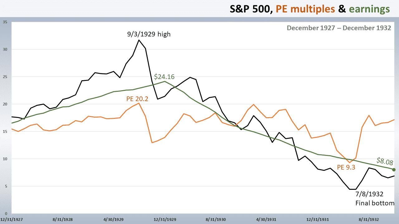 Secular Nature Stock Market, Markowski: Secular Nature Of The Stock Market & Fed's Uphill Battle
