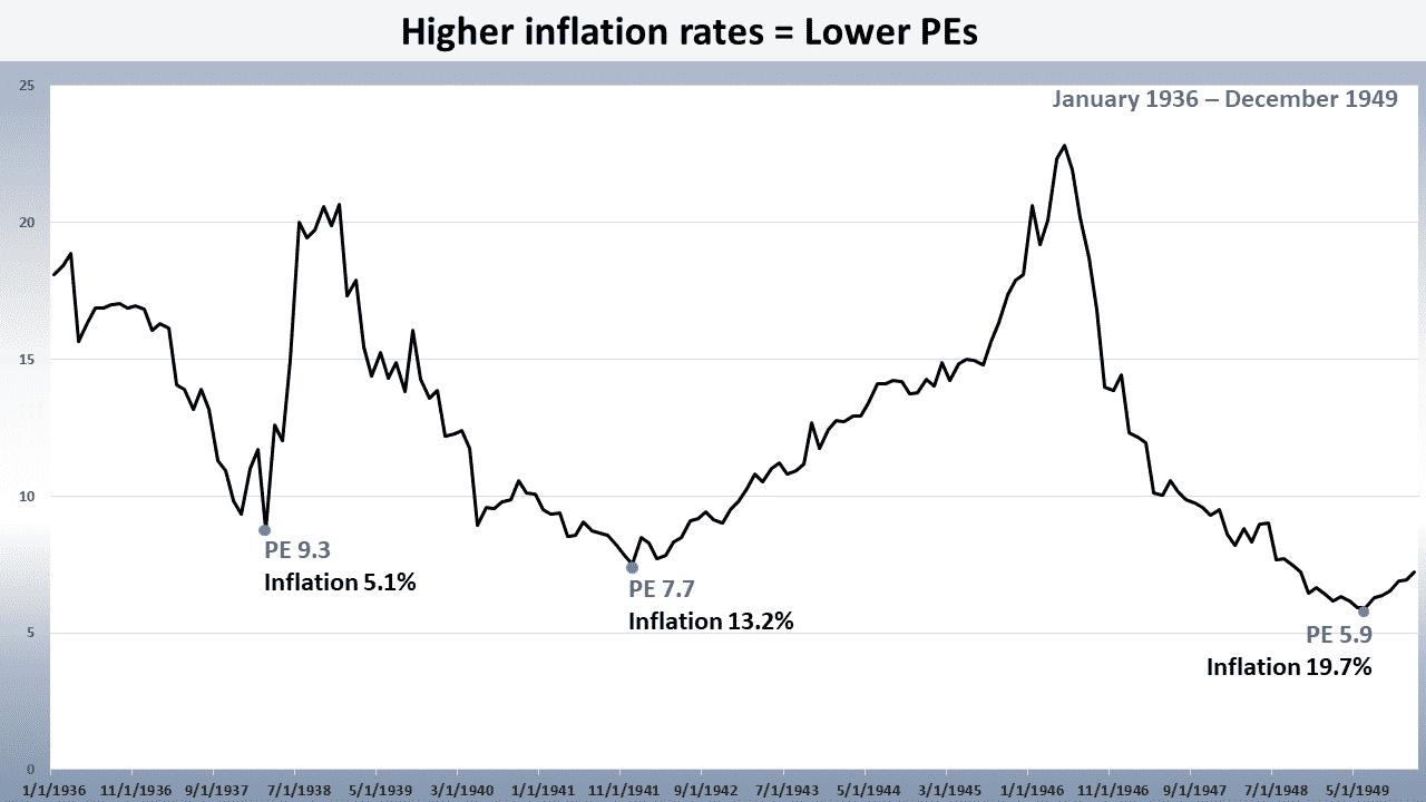 inflation, Markowski: Inflation. The Stock Market's Nemesis Lurks