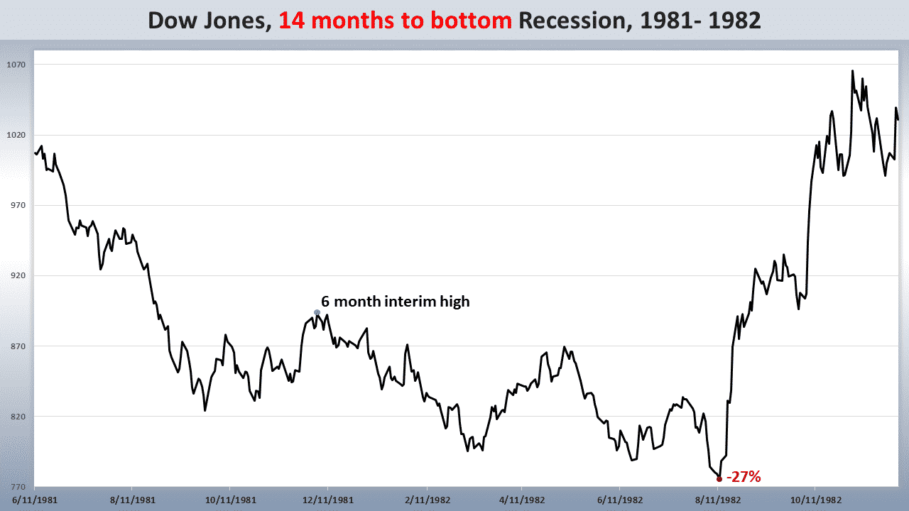Dow New Low, Markowski: Could The Dow See A New Low Before Recession Ends?