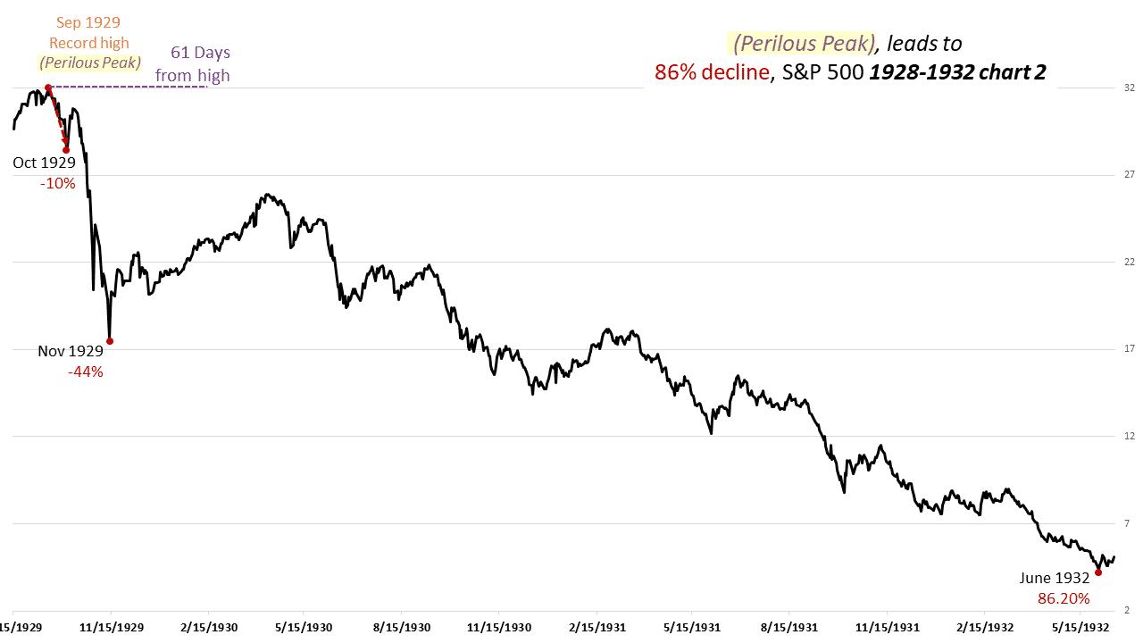 Perilous Peak Secular Bull, Markowski: S&P At A Perilous Peak & Secular Bull High