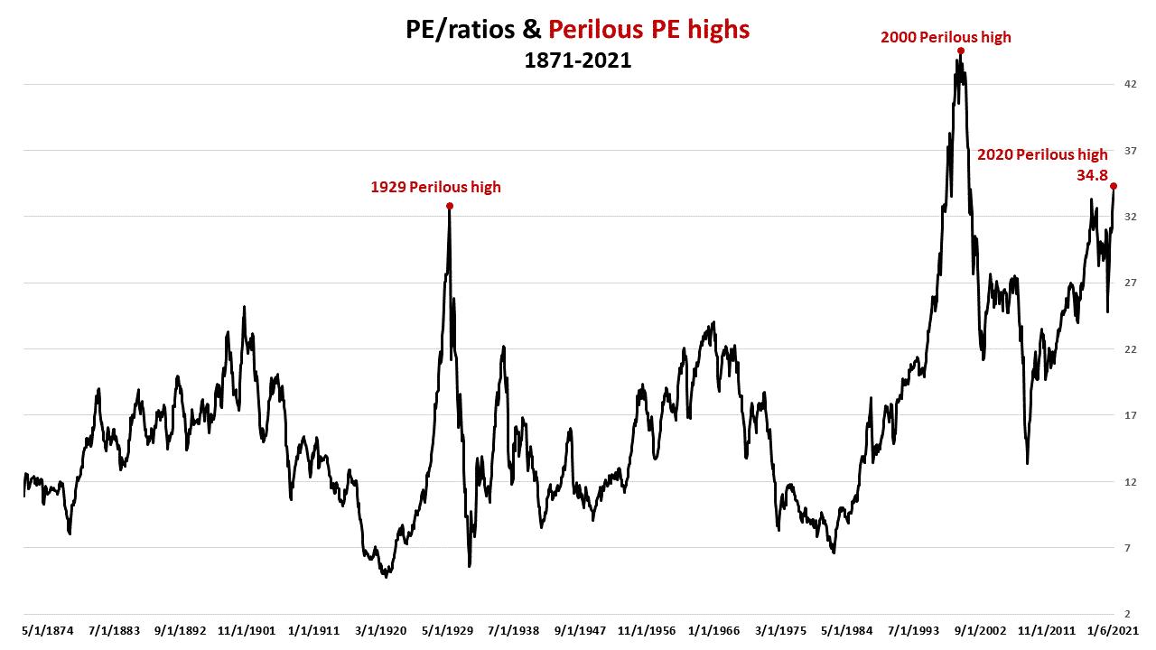 S&P Perilous High 1871, Markowski: S&P At 3rd Perilous High Since 1871